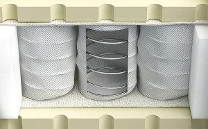 Конструкция пружинного матраса