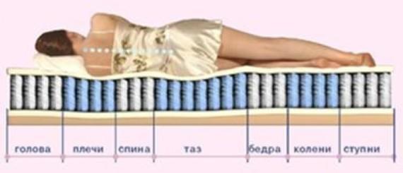 Матрас для больной спины