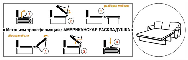 Как раскладывается американский диван-раскладушка